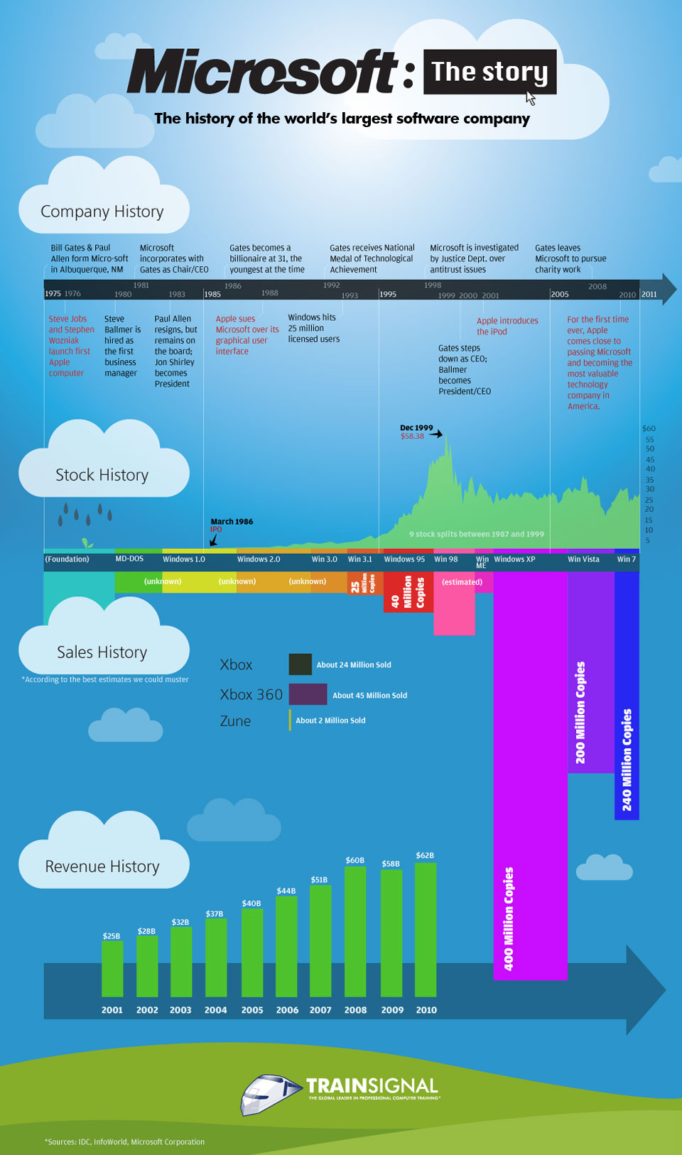 a history of microsoft the company Stock analysis for microsoft corp (msft:nasdaq gs) including stock price, stock chart, company news, key statistics, fundamentals and company profile.
