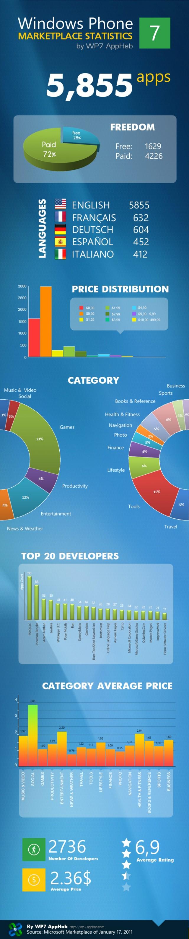 infographic windows phone 7 marketplace   the world of