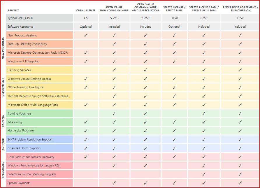 Microsoft Software Assurance Interactive Benefits Chart For Volume