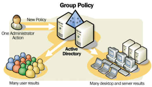 Microsoft Group Policies 72