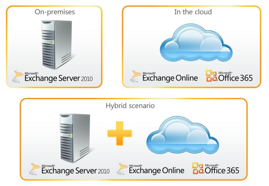 ... Microsoft Exchange in Your Organization