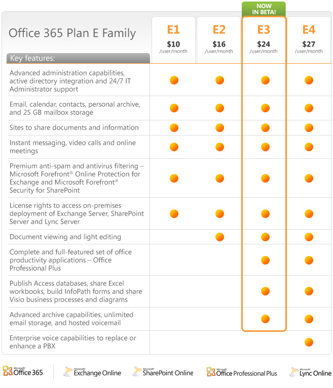 Switch from an Office 365 for home to a business subscription