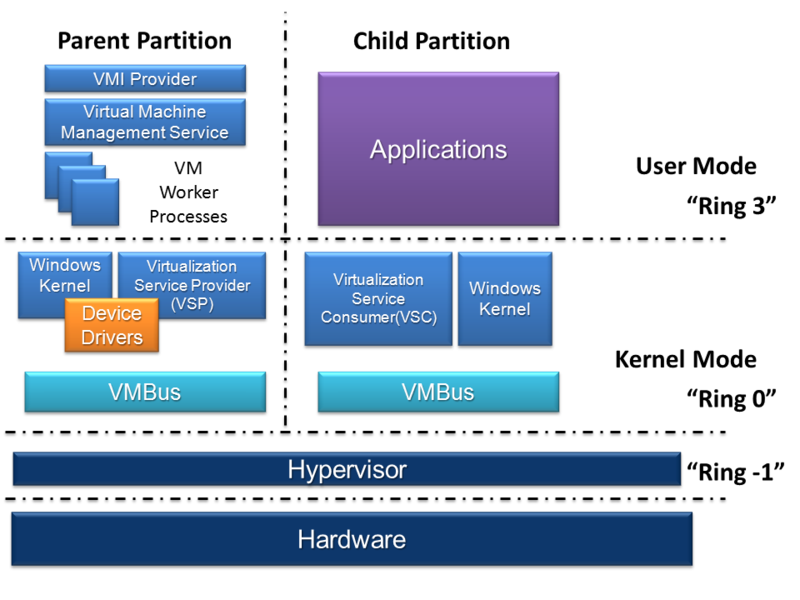 Hyper v virtualization platform will be included in for Windows 7 architecture