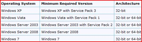 Resolve: Office 2010 Suite Installation fails on selected